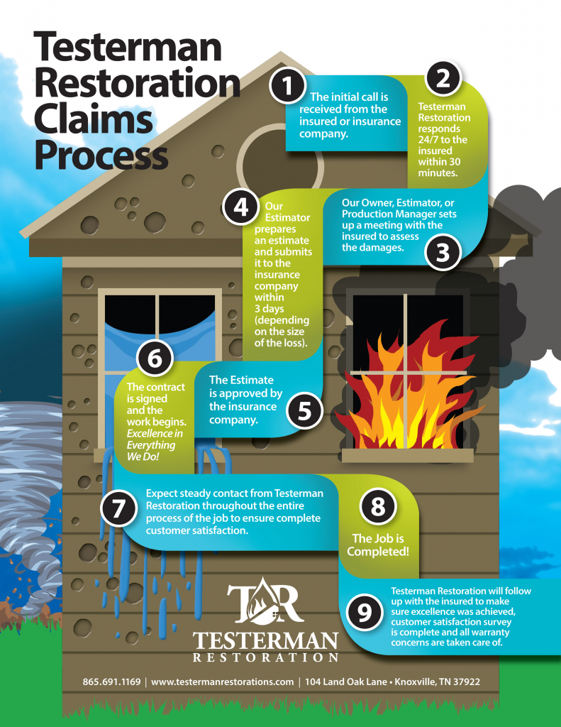 Insurance Claims Process Graphic